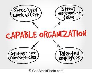 Organización capaz, estrategia de mapa mental