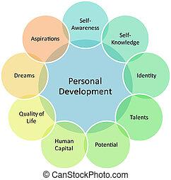 personal, desarrollo, diagrama, empresa / negocio