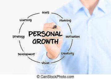 personal, diagrama, crecimiento, estructura