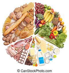 Pirámide de comida
