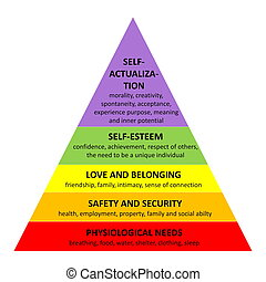 pirámide, maslow