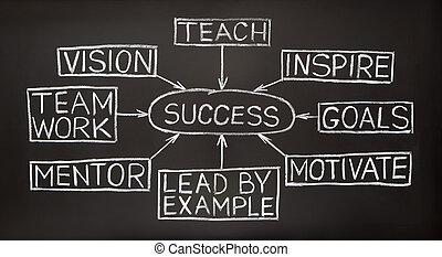 pizarra, diagrama flujo, éxito