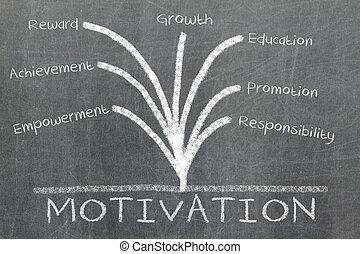 pizarra, motivación, concepto