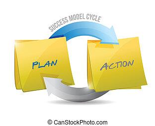 Plan de ciclo de éxito y acción.