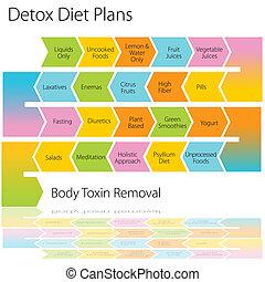 Plan de dieta de desintoxicación