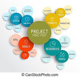 Plan de mapa de proyectos mentales / diagrama