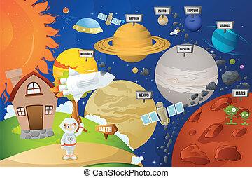 planeta, astronauta, sistema