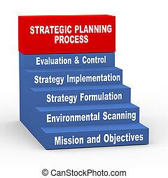 Proceso de planificación estratégica 3D