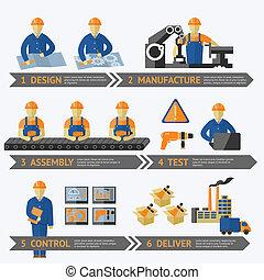 Proceso de producción de fábrica infográfico