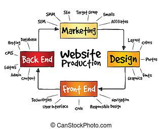 Proceso de producción website