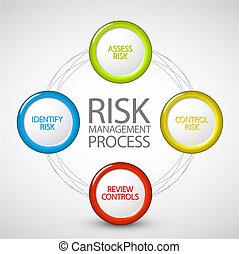 proceso, diagrama, dirección, riesgo, vector