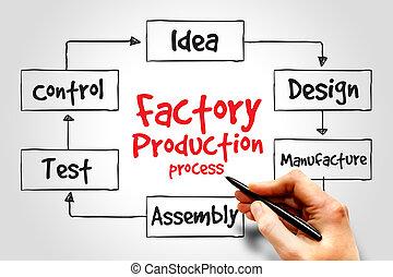 Producción de fábrica