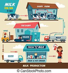 Producciones de leche
