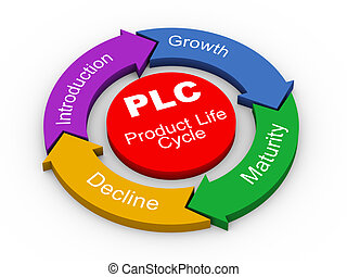 producto, -, vida, plc, 3d, ciclo