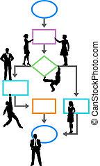 Programador de negocios de gestión de procesos en el canal de flujo