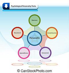 psicológico, rasgos, diagrama, gráfico, personalidad