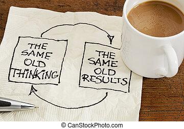 reacción, pensamiento, resultados
