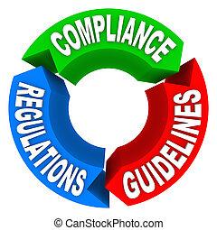 regulaciones, conformidad, reglas, pautas, diagrama, flecha, señales