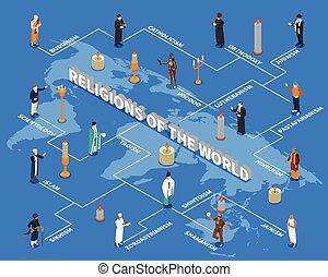 Religiones de flujos isometricos del mundo