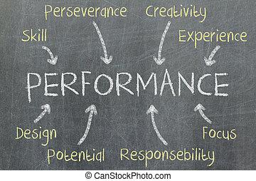 rendimiento, escrito, concepto