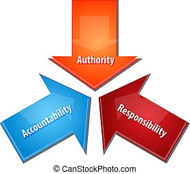 responsabilidad, diagrama, acountability, empresa / negocio, autoridad, ilustración