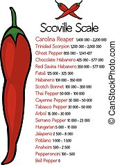 scoville, pimienta, escala, calor