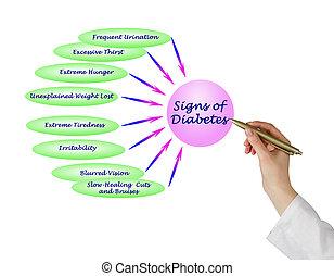 señal, diabetes
