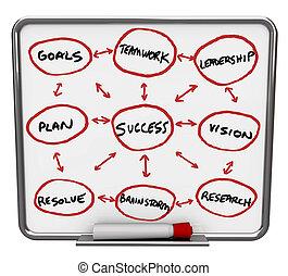 seco, éxito, -, diagrama, borrar, tabla, marcador, rojo