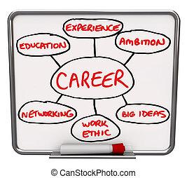 seco, carrera, diagrama, cómo, trabajo, triunfe, borrar, tabla