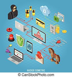 seguridad, concepto, isométrico, internet