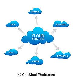 Servicios de nubes