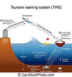 Sistema de alerta de tsunami.