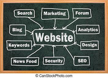 sitio web, concepto, palabras, otro, relacionado
