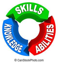 Skills, experta en criterios de trabajo