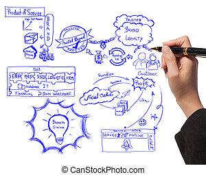 sobre, corporación mercantil de mujer, proceso, branding, idea, tabla, dibujo