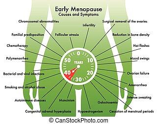 temprano, menopausia