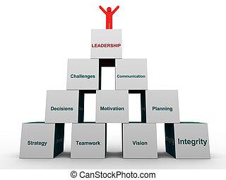 Tercer líder y Pirámide de liderazgo