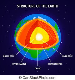 tierra, diagrama, estructura