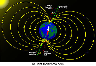 tierra, polo magnético, geográfico