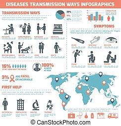 transmisión, maneras, enfermedades, infographics
