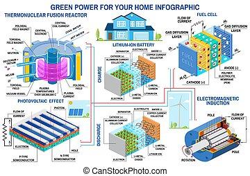 turbina del viento, vector., infographic, panel, generación, batería, célula, solar, reactor, combustible, fusión, fuerza motriz verde