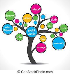 Un colorido árbol de las redes sociales