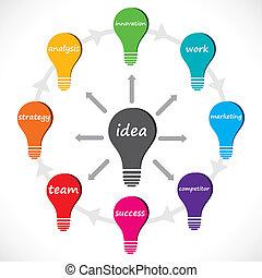 Un concepto bulb