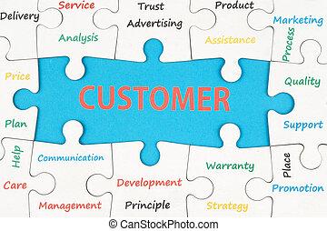Un concepto de cliente
