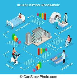 Un concepto informativo de rehabilitación médica