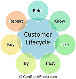 Un diagrama de negocios para el cliente