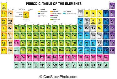 Una tabla periódica de los elementos