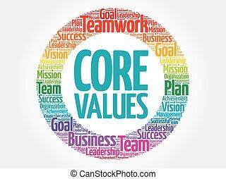 Valores básicos en círculo de palabra nube