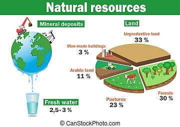 Vec de recursos ambientales naturales