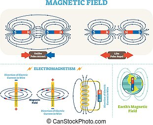 vector, eléctrico, científico, electromagnetismo, scheme., magnético, diagram., campo, postes, ilustración, corriente, tierra